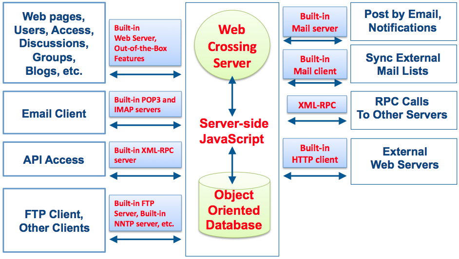 webcrossing-server